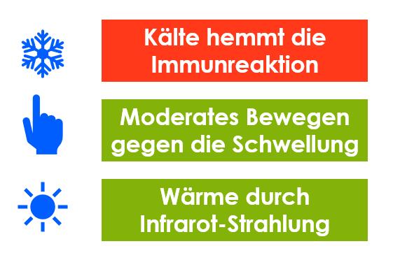 Kälte hemmt die Immunreaktion. Bewegung und Wärme unterstützen die Wundheilung.